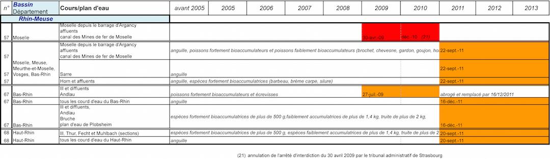 V2-2013-tableau-recap pêche-MAJ.xls