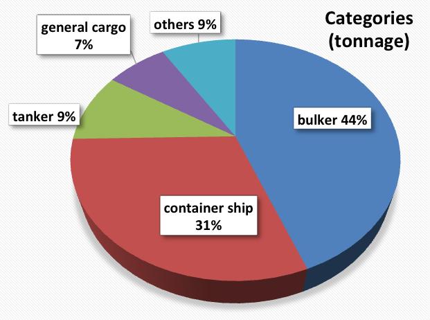 shipbreking-2016-categories_robin-ds-bois